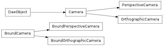 Inheritance diagram of collada.camera