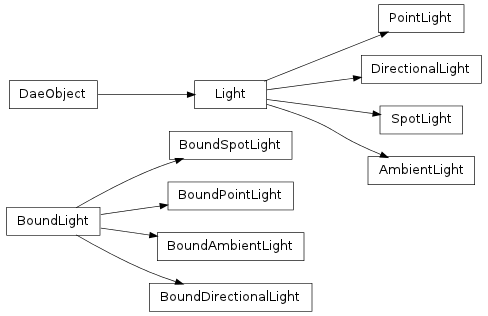 Inheritance diagram of collada.light