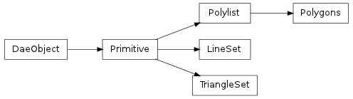 Inheritance diagram of collada.lineset.LineSet, collada.triangleset.TriangleSet, collada.polylist.Polylist, collada.polygons.Polygons