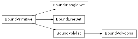 Inheritance diagram of collada.lineset.BoundLineSet, collada.triangleset.BoundTriangleSet, collada.polylist.BoundPolylist, collada.polygons.BoundPolygons